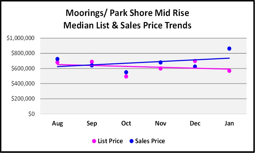 February Naples Market Report Moorings Park Shore 6 Month Mid Rise Price Trend Graph