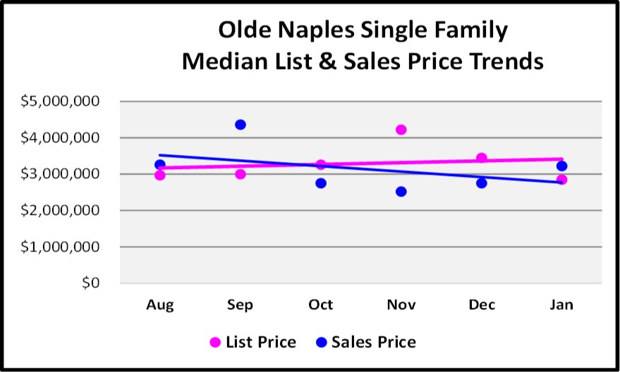 February Naples Market Report Moorings Park Shore 6 Month Single Family Home Price Trend Graph