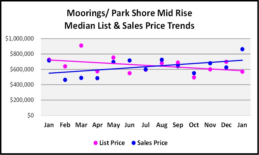 February Naples Market Report Moorings Park Shore12 Month Mid Rise Price Trend Graph