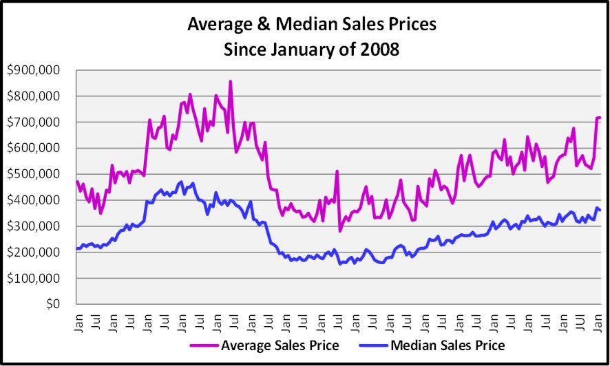 2018 March Naples Real Estate Market Report Average & Median Sales Price Graph