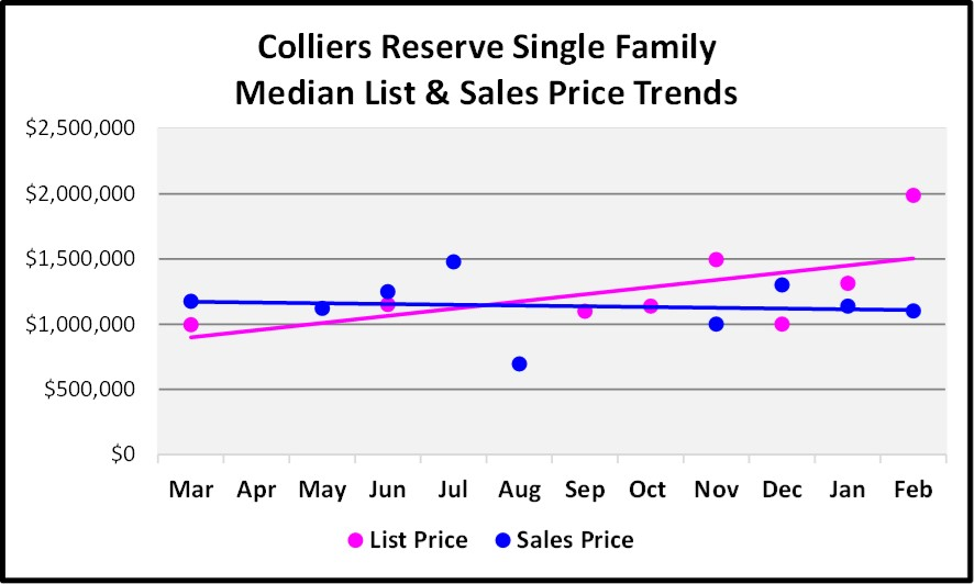 2018 March Naples Real Estate Market Report Colliers Reserve Single Family List and Sales Price Trend Graph