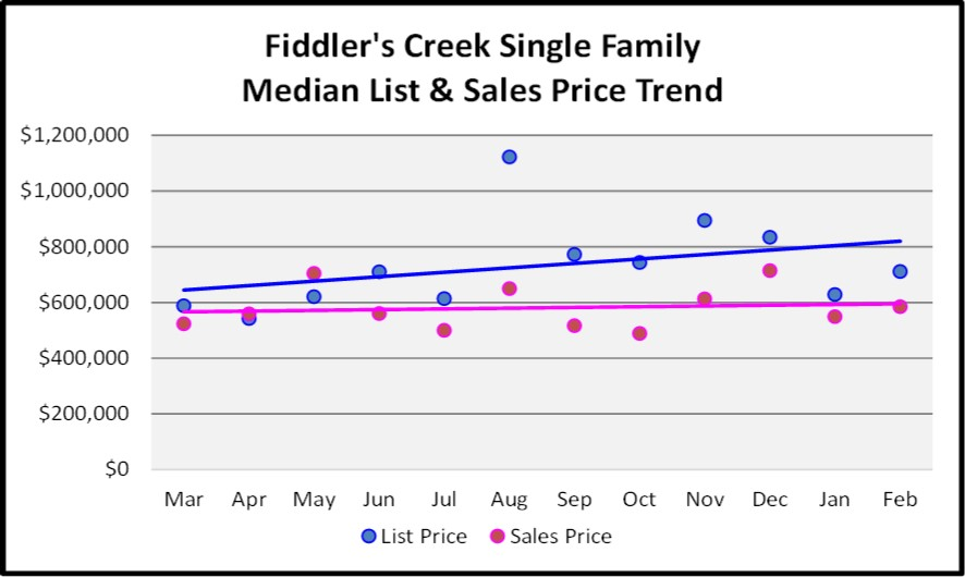 2018 March Naples Real Estate Market Report Fiddlers Creek List & Sales Price Trends Graph