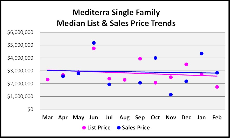 2018 March Naples Real Estate Market Report Mediterra Single Family List and Sales Price Trend Graph