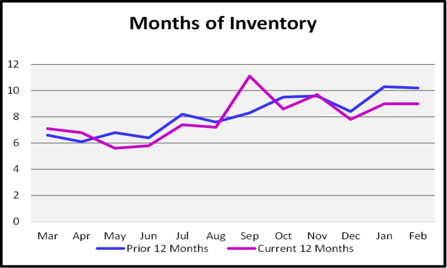 2018 March Naples Real Estate Market Report Months of Inventory Graph