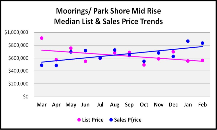 2018 March Naples Real Estate Market Report Moorings-Park Shore Mid Rise List and Sales Price Trend Graph