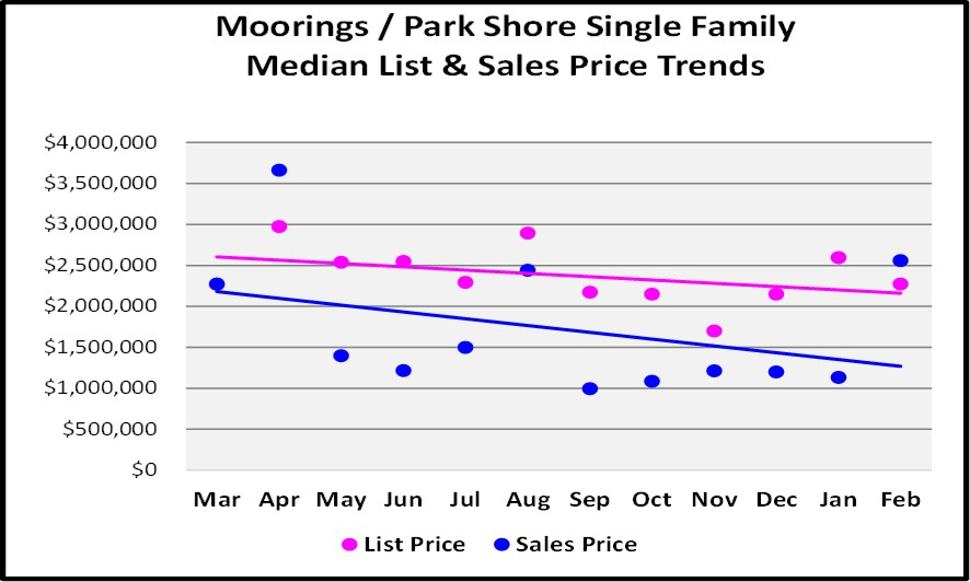 2018 March Naples Real Estate Market Report Moorings - Park Shore Single Family List and Sales Price Trend Graph