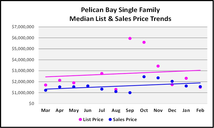 2018 March Naples Real Estate Market Report Pelican Bay Single Family List & Sales Price Trends Graph