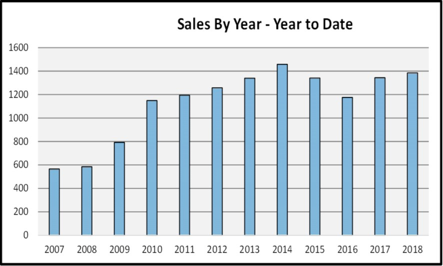 2018 March Naples Real Estate Market Report Sales By Year - Year to Date Graph