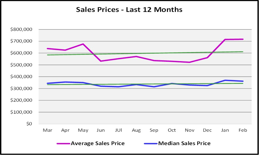2018 March Naples Real Estate Market Report Sales Price Graph for the Last 12 Months