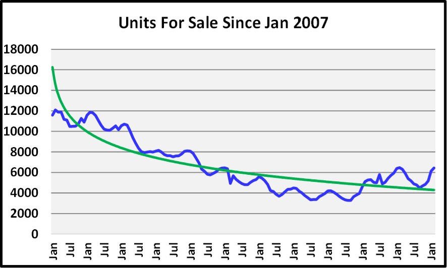 2018 March Naples Real Estate Market Report Units For Sale Since 2007 Graph
