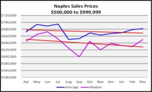First Quarter Naples Real Estate Market Report - Graph of $500,000 to $999,999 Average and Sales Price Trends