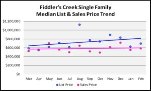 First Quarter Naples Real Estate Market Report - Graph of Fiddlers Creek Single Family List and Median Sales Price Trends