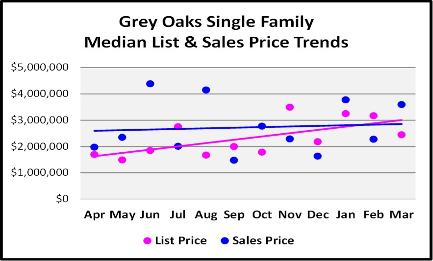 First Quarter Naples Real Estate Market Report - Graph of Grey Oakes Single Family List and Median Sales Price Trends