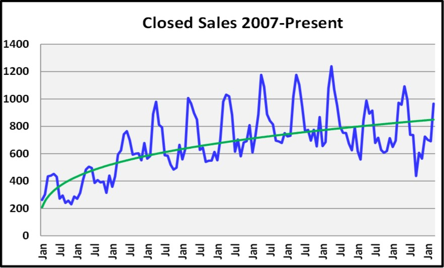 First Quarter Naples Real Estate Market Report - Graph of Historic Closed Sales