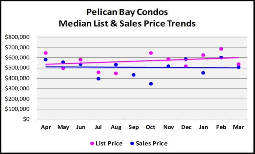 First Quarter Naples Real Estate Market Report - Graph of Pelican Bay Condos and Median Sales Price Trends