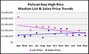 First Quarter Naples Real Estate Market Report - Graph of Pelican Bay High Rise List and Median Sales Price Trends
