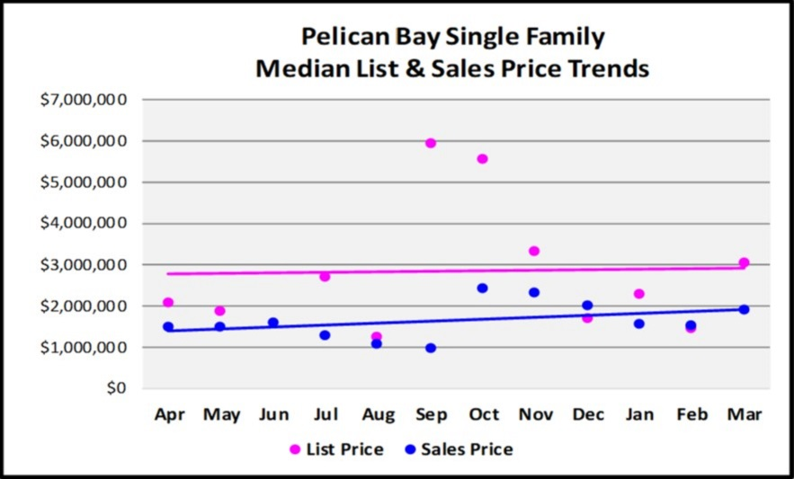 First Quarter Naples Real Estate Market Report - Graph of Pelican Bay Single Family List and Median Sales Price Trends