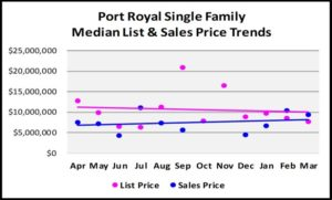 First Quarter Naples Real Estate Market Report - Graph of Port Royal Single Family List and Median Sales Price Trends
