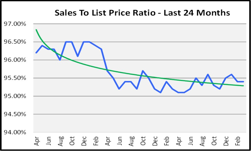 First Quarter Naples Real Estate Market Report - Graph of Sales to List Price Ratio