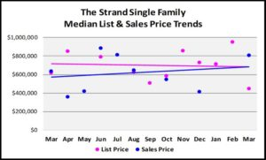 First Quarter Naples Real Estate Market Report - Graph of The Strand Single Family List and Median Sales Price Trends