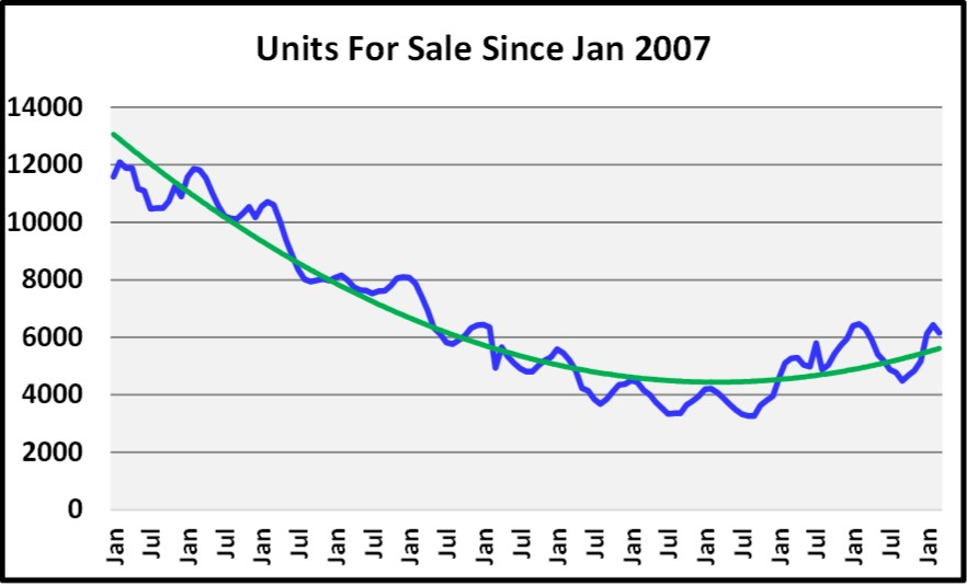 First Quarter Naples Real Estate Market Report - Graph of Units for Sale