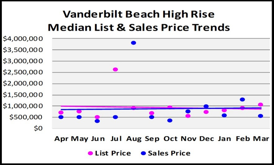 First Quarter Naples Real Estate Market Report - Graph of Vanderbilt Beach High Rise List and Median Sales Price Trends
