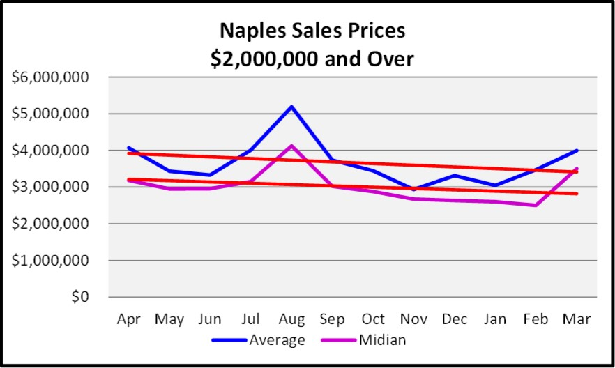 First Quarter Naples Real Estate Market Report - Graph of list and Median Sales Price Trends for $2,000,000 and Over