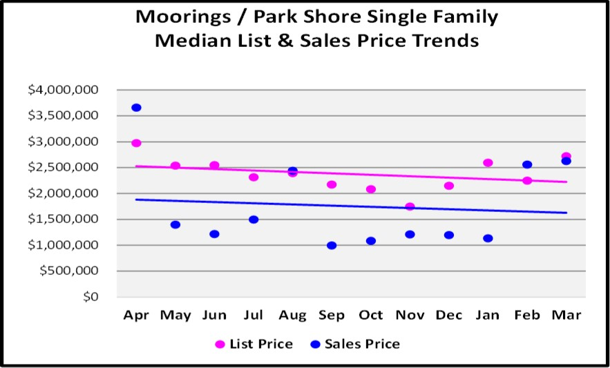 First Quarter Naples Real Estate Market Report - Moorings-Park Shore Single Family List and Median Sales Price Trends
