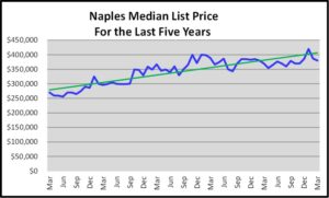 First Quarter Naples Real Estate Market Report - Median List Price Graph