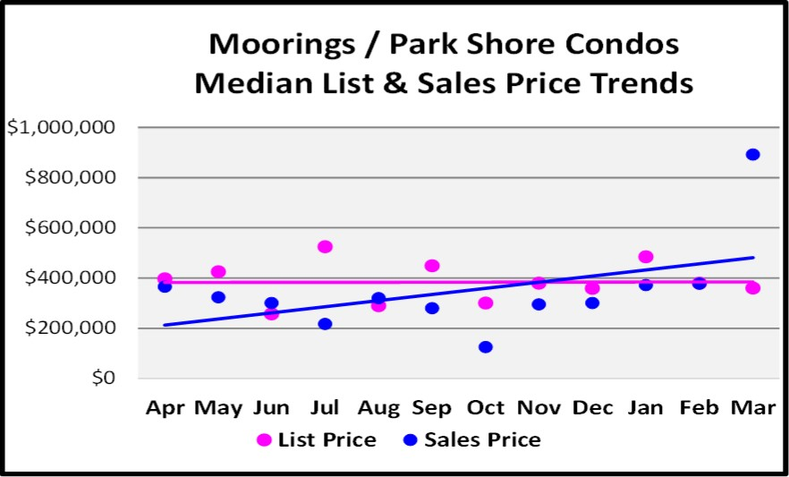 First Quarter Naples Real Estate Market Report - Moorings-Park Shore Condo List and Median Sales Price Trends Graph