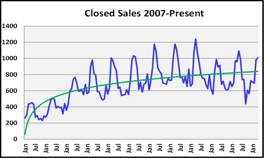 May 2018 Real Estate Market Report Closed Sales 2007 to Present Graph