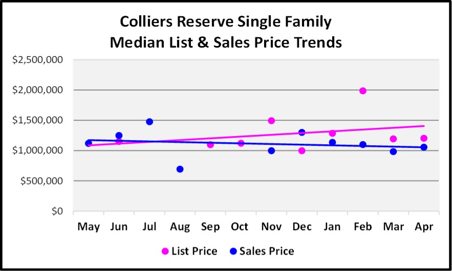 May 2018 Real Estate Market Report Colliers Reserve Single Family Price Trends Graph