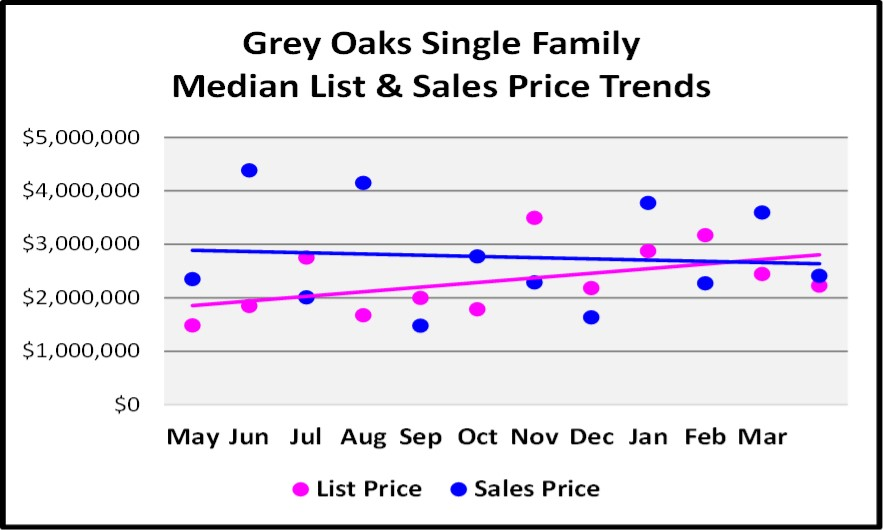 May 2018 Real Estate Market Report Grey Oaks Single Family Price Trends Graph