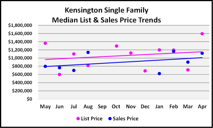 May 2018 Real Estate Market Report Kensington Single Family Price Trends Graph