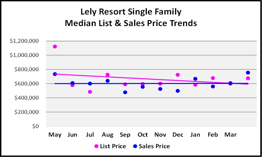 May 2018 Real Estate Market Report Lely Resort Single Family Price Trends Graph