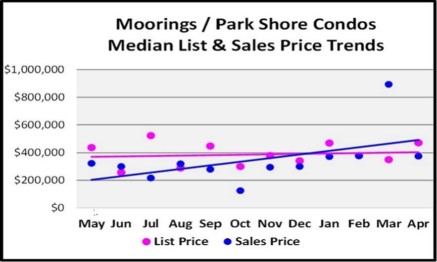 May 2018 Real Estate Market Report Moorings - Park Shore Condo Price Trends Graph