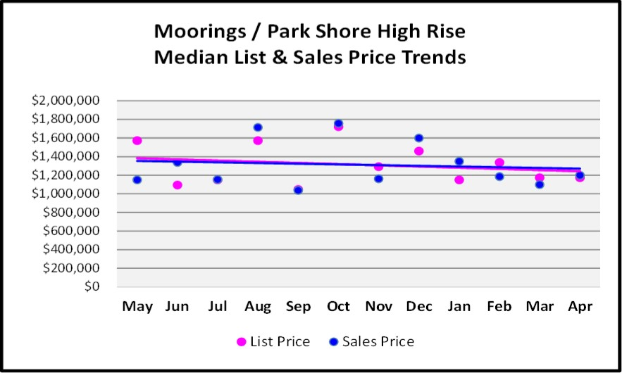 May 2018 Real Estate Market Report Moorings - Park Shore High Rise Price Trends Graph