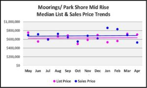 May 2018 Real Estate Market Report Moorings - Park Shore Mid Rise Price Trends Graph