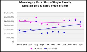 May 2018 Real Estate Market Report Moorings - Park Shore Single Family Price Trends Graph