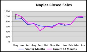 May 2018 Real Estate Market Report Naples Closed Sales Current Versus Prior 12 Months