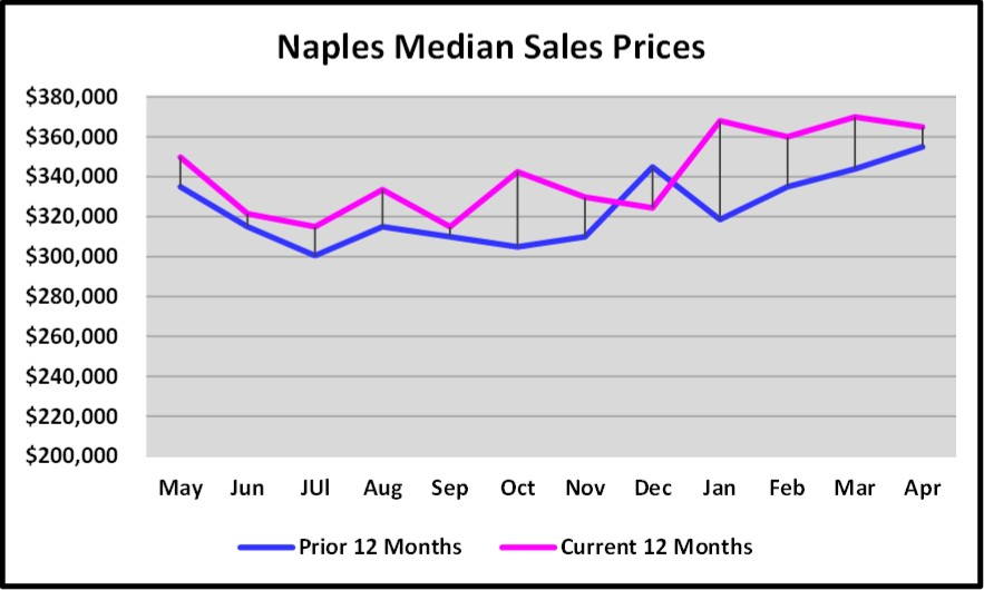 May 2018 Real Estate Market Report Naples Medium Sales Prices Current 12 Months Versus Prior 12 Months