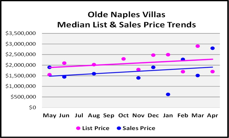 May 2018 Real Estate Market Report Olde Naples Villas Price Trends Graph