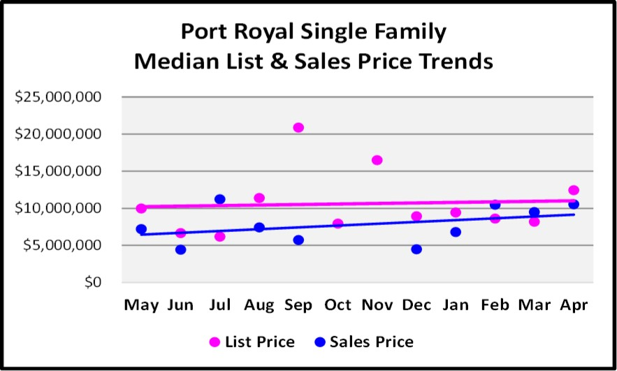 May 2018 Real Estate Market Report Port Royal Single Family Price Trends Graph