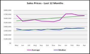 May 2018 Real Estate Market Report Sales Prices for the Last 12 Months Graph