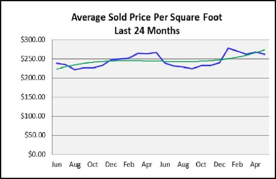 June 2018 Naples Real Estate Market Report Average Sold Price Per Sq Ft for the Last 24 Months Graph