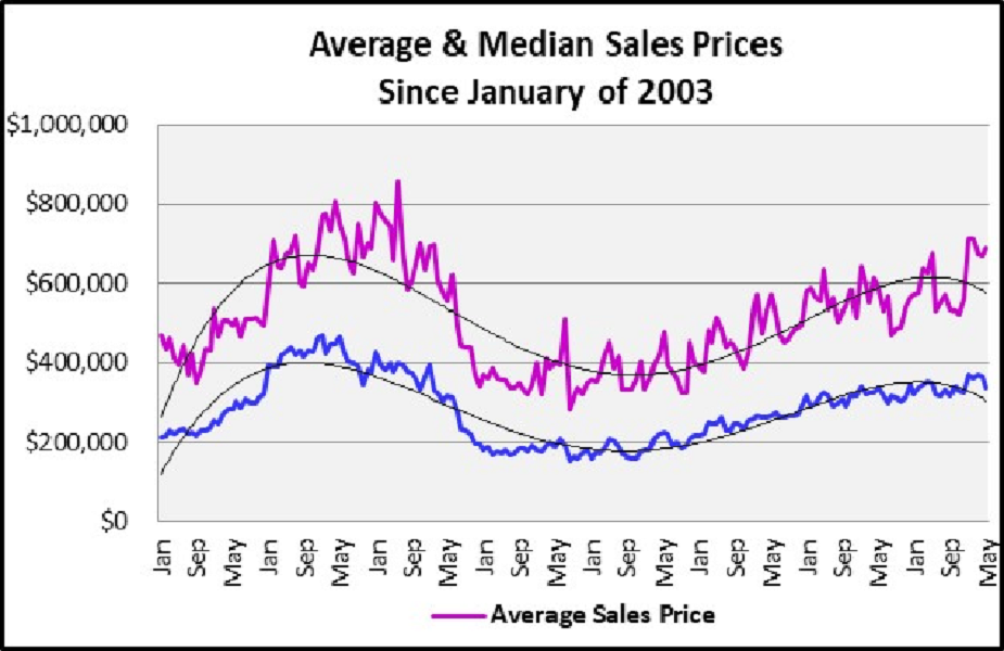 June 2018 Naples Real Estate Market Report Average and Median Sales Prices Graph