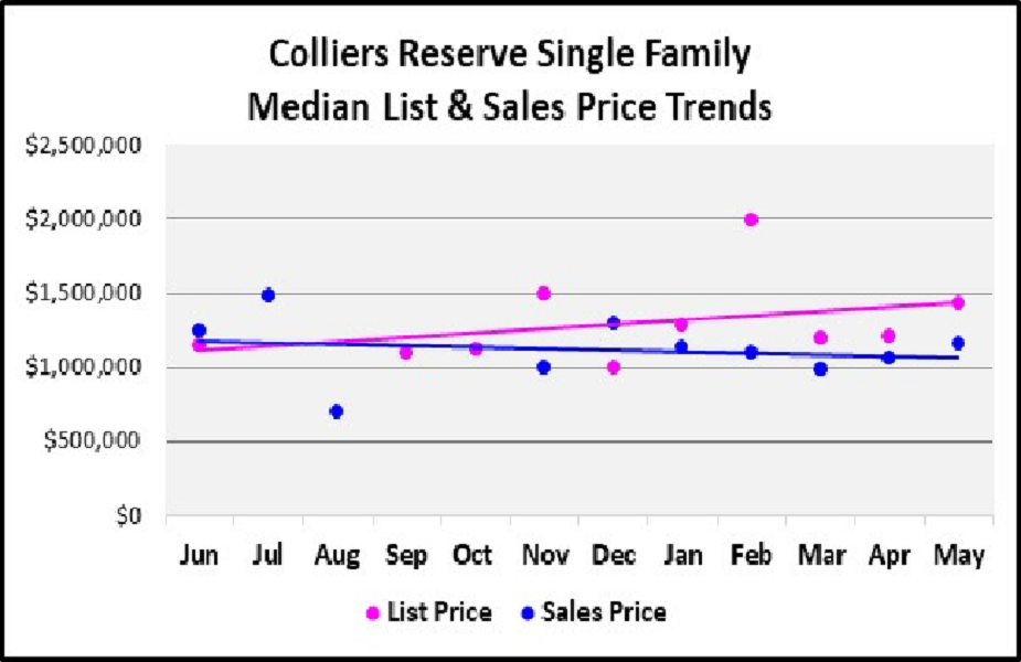 June 2018 Naples Real Estate Market Report Colliers Reserve Single Family Median & List Price Trends Graph