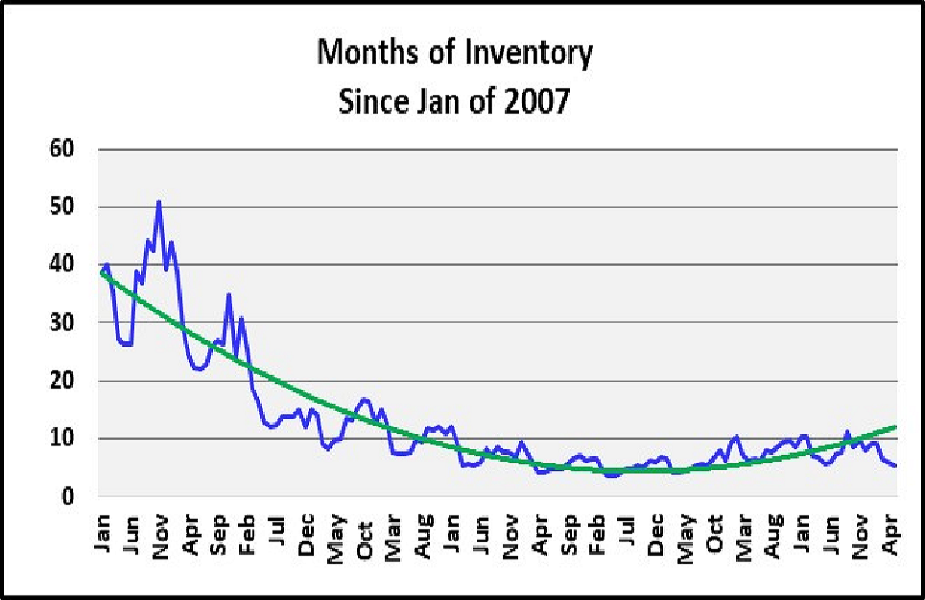 June 2018 Naples Real Estate Market Report Months of Inventory Since 2007 Graph