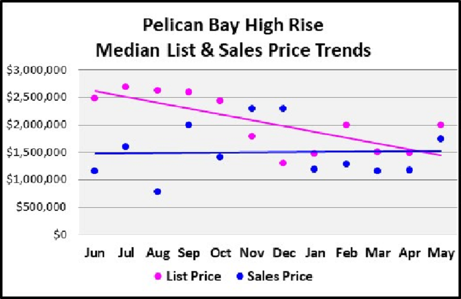 June 2018 Naples Real Estate Market Report Pelican Bay High Rise Homes Median & List Price Trends Graph