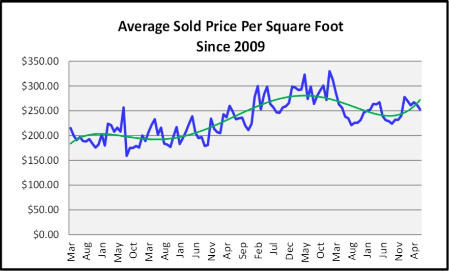 June 2018 Naples Market Report Average Sold Price Per Sq Ft Graph